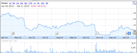 Higher One Stock Chart/Sebastian Garrett-Singh (Screenshot via Google Finance)